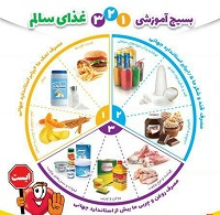 الگوی غذایی سالم با رویکرد کاهش هزینه ها در دستور کار معاونت بهداشتی قرار گرفت